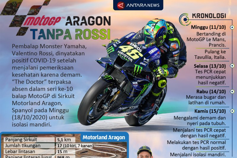 GP Aragon tanpa Rossi