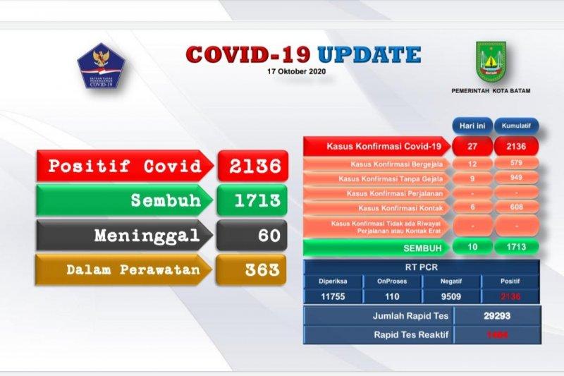 Batam alami penambahan 27 positif dan 10 orang sembuh dari COVID-19