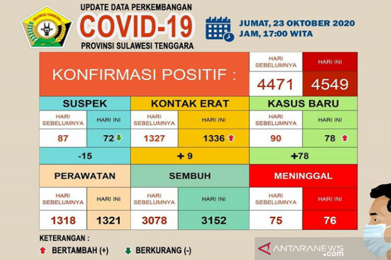 Pasien sembuh dari COVID-19 di Sultra sebanyak 3.152 orang