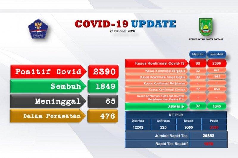 Sebanyak 98 positif dan 37 orang sembuh dari COVID-19 di Batam