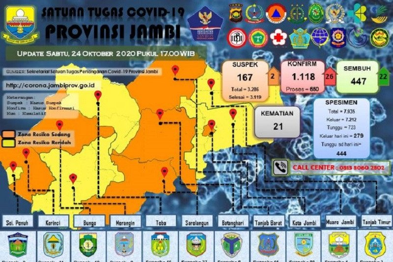 16 santri Ponpes Al Hidayah Jambi terkonfirmasi positif COVID-19