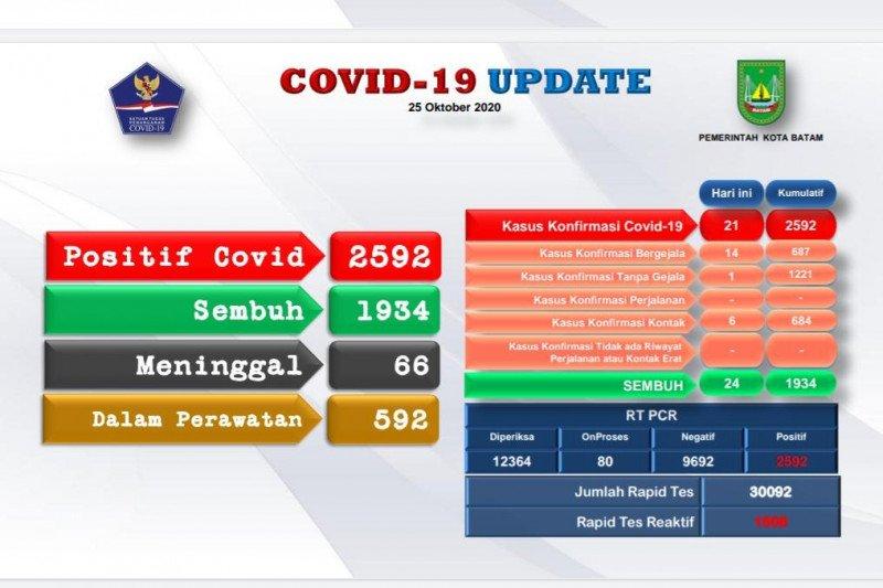Positif COVID-19 di Batam bertambah 21, sembuh 24 orang