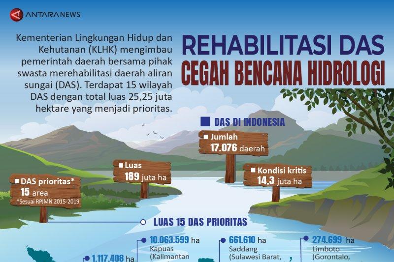 Rehabilitasi DAS cegah bencana hidrologi