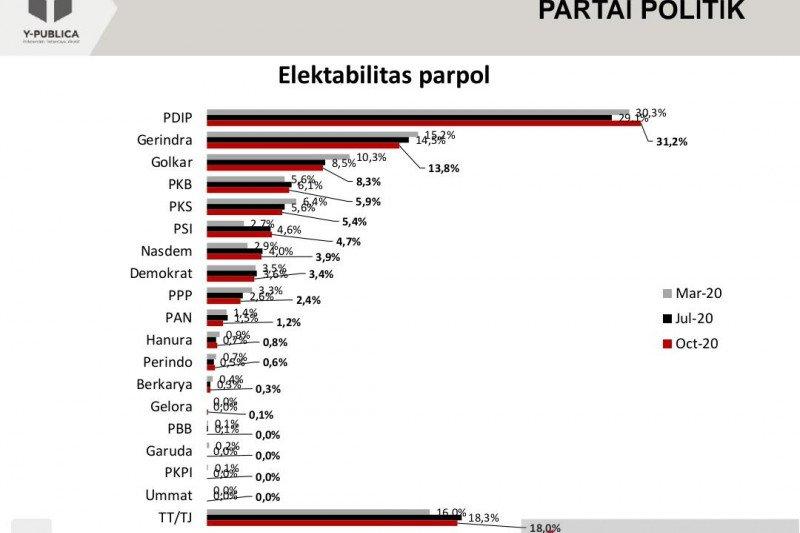 Survei tunjukkan elektabilitas parpol stagnan, PDIP dan PSI naik
