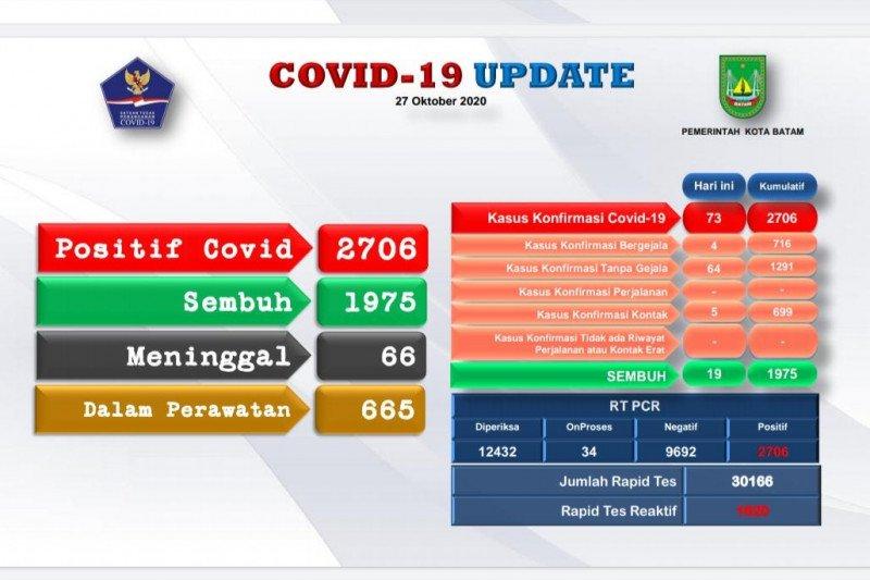 Tambahan 73 positif dan 19 sembuh COVID-19 di Batam