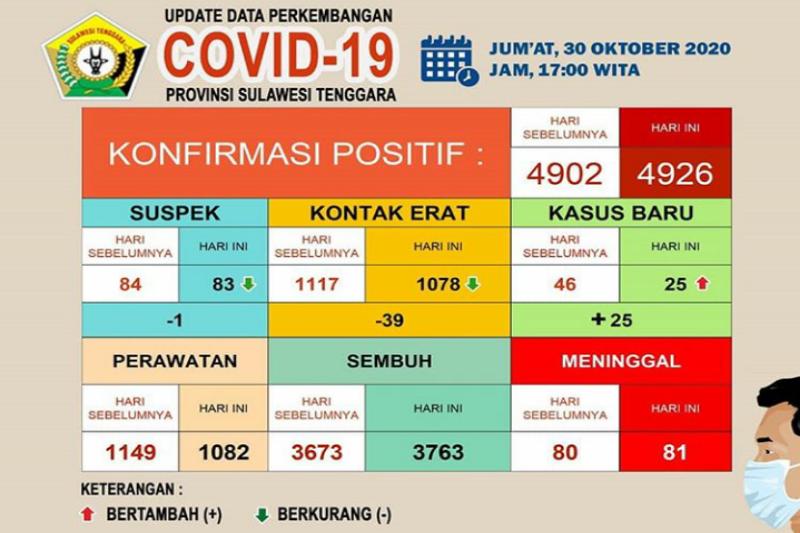 Pasien COVID-19 sembuh di Sultra 3.763 orang