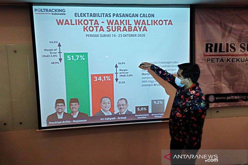 Poltracking : MA-Mujiaman unggul 51,7 persen di Pilkada Surabaya