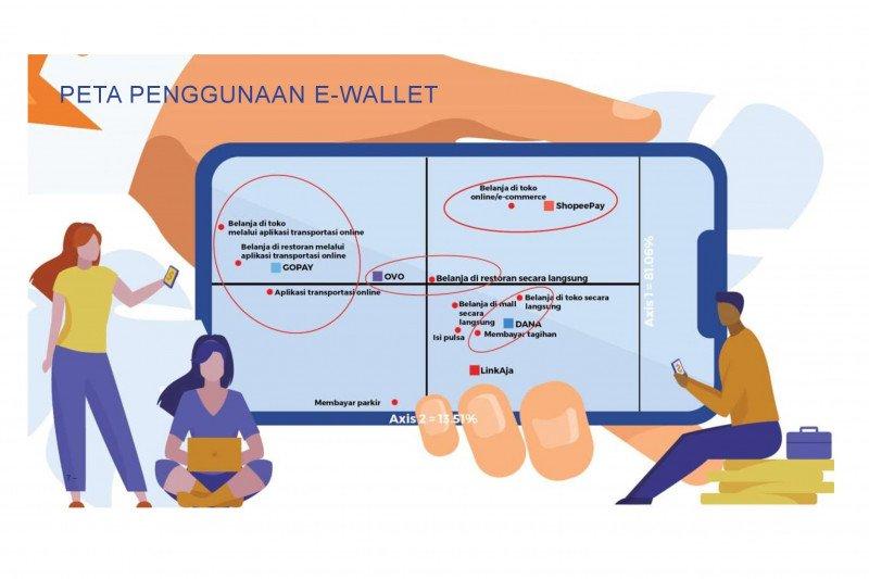 Ipsos ungkap penggunaan dompet digital tertinggi, ShopeePay hingga OVO