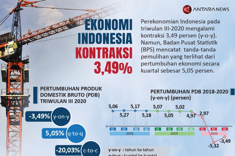 Ekonomi Indonesia kontraksi 3,49 persen