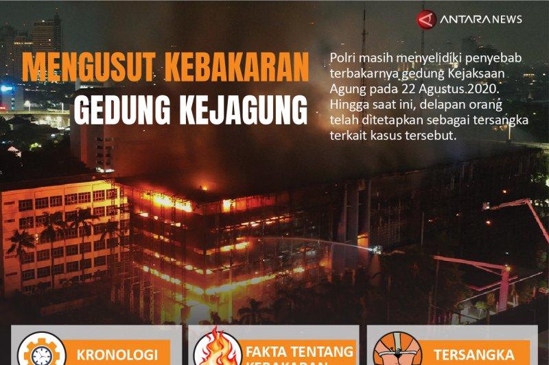 Mengusut kebakaran gedung Kejagung