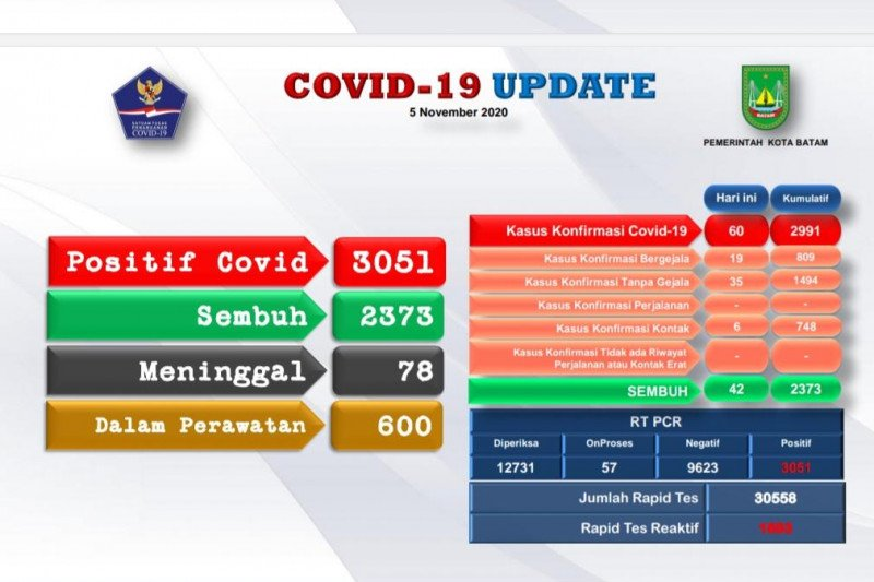 Tambahan 60 positif dan 42 orang sembuh COVID-19 di Batam