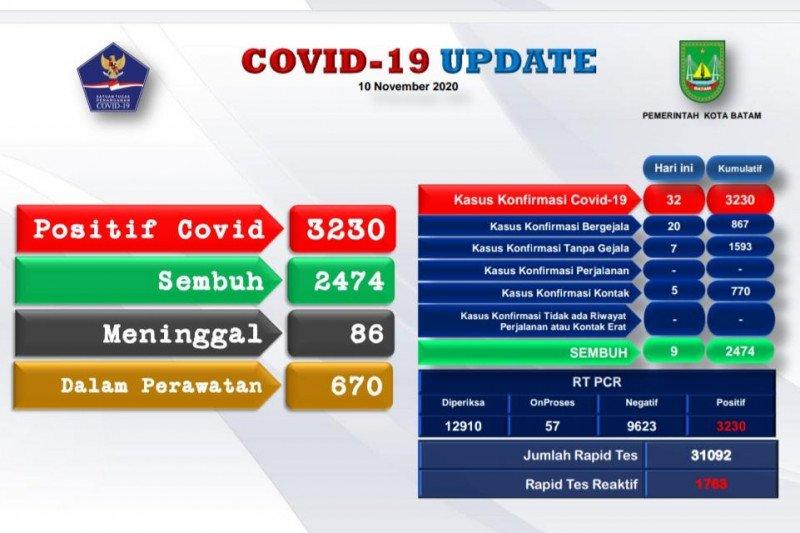 Sebanyak 32 warga Batam positif COVID-19 dan dan 9 sembuh