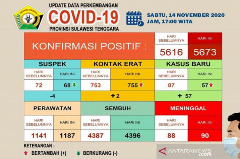 Pasien COVID-19 sembuh di Sultra menjadi 4.396 orang