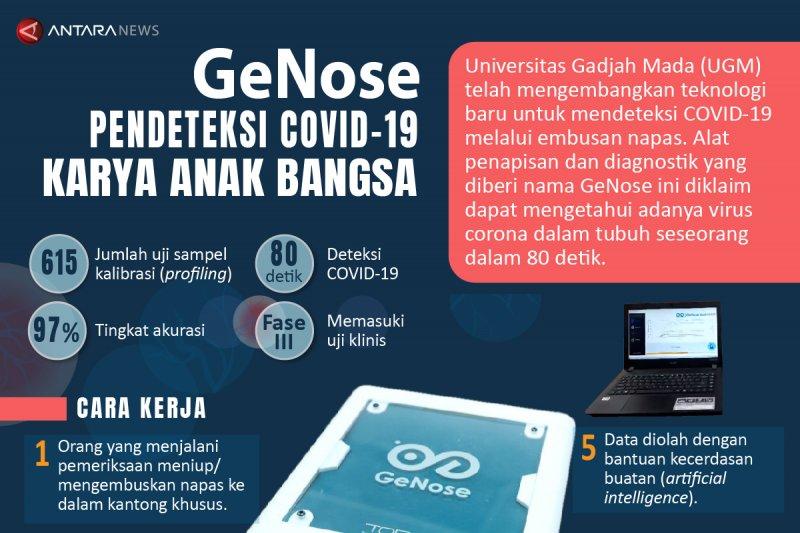 GeNose pendeteksi COVID-19