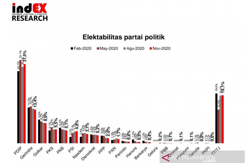 Survei: Elektabilitas  PDIP, PSI dan PKS meningkat