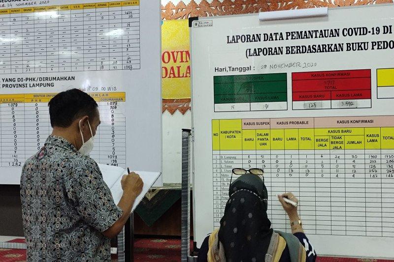 Kematian akibat COVID-19 di Lampung bertambah 3 menjadi 176 kasus