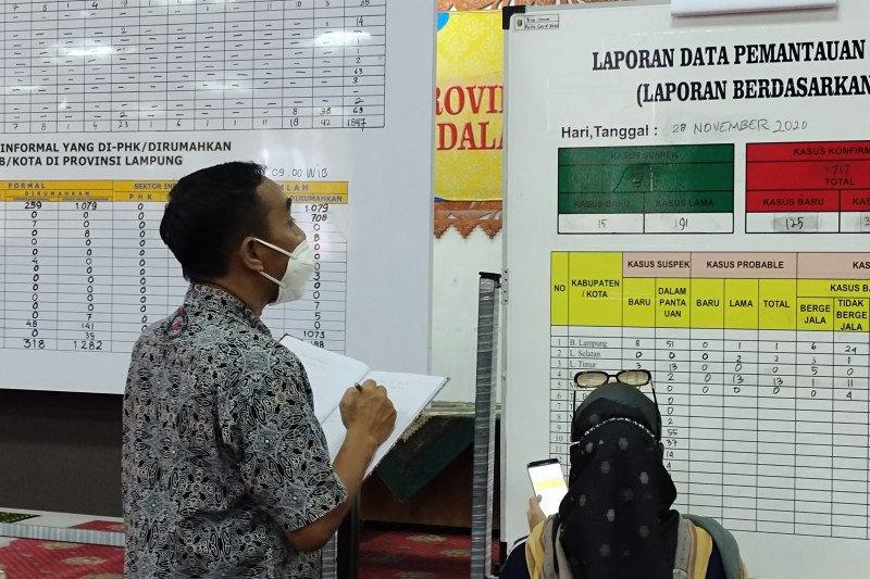 Kasus COVID-19 Lampung bertambah 125 orang total 3.717
