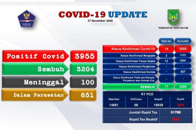 Positif COVID-19 di Batam bertambah 14 menjadi 3.995 kasus