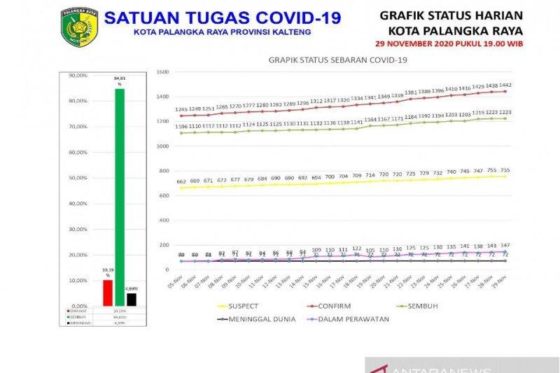 Tingkat kesembuhan pasien COVID-19 di Palangka Raya 84,81 persen
