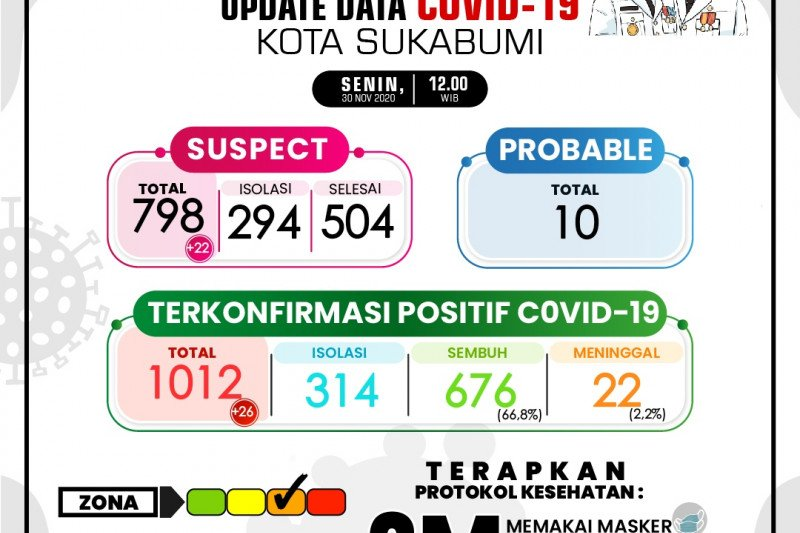Ruang isolasi penuh, kasus COVID-19 di Kota Sukabumi terus bertambah