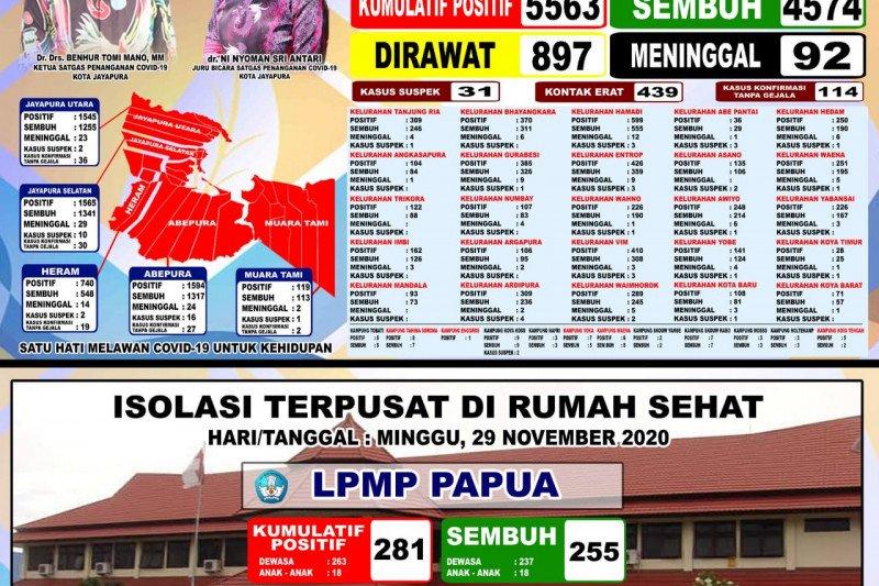 80 warga Kota Jayapura dinyatakan sembuh dari COVID-19