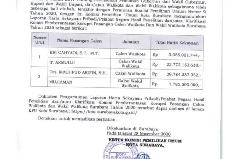 Harta kekayaan Cawali Surabaya Machfud Arifin tertinggi