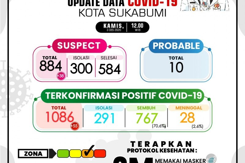 Warga positif bertambah 55 dan satu pasien meninggal di Sukabumi