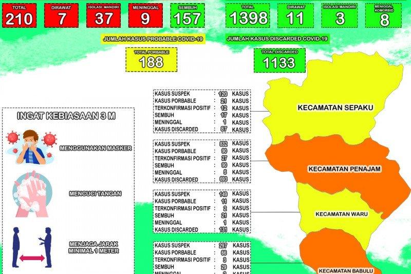 157 orang sembuh dari COVID-19 di Penajam Paser Utara