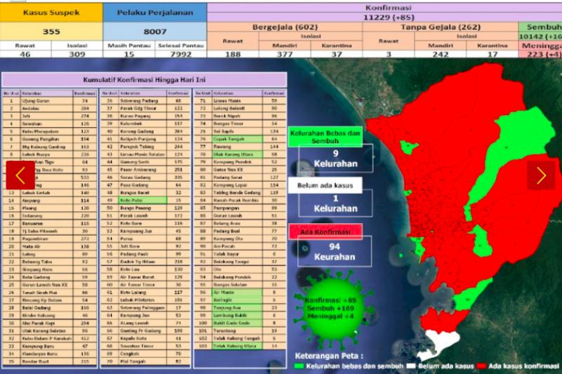 Dinkes Padang: Ada tambahan 169 orang sembuh COVID-19