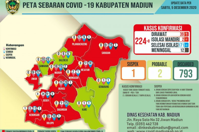 Pemkab Madiun konfirmasi delapan kasus baru COVID-19
