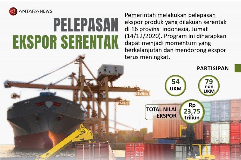 Pelepasan ekspor serentak