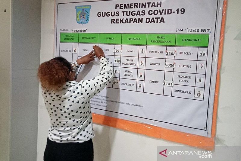 Kasus positif COVID-19 Kota Sorong tambah 31, jadi 2.399