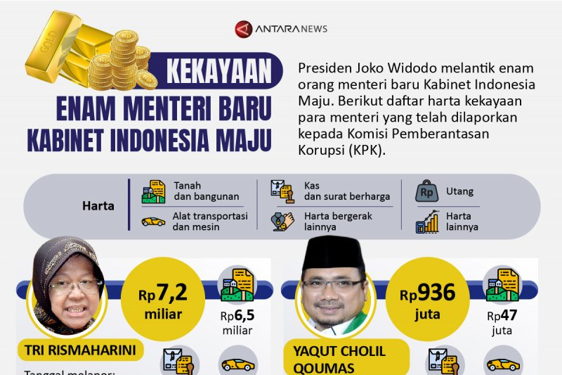 Kekayaan enam menteri baru