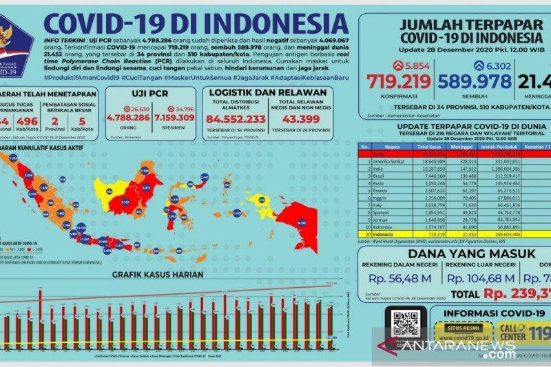 Uji PCR di Indonesia mencapai 4.788.286 orang