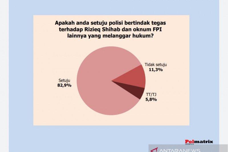 Survei Polmatrix: Mayoritas Publik dukung ketegasan Polri terhadap FPI