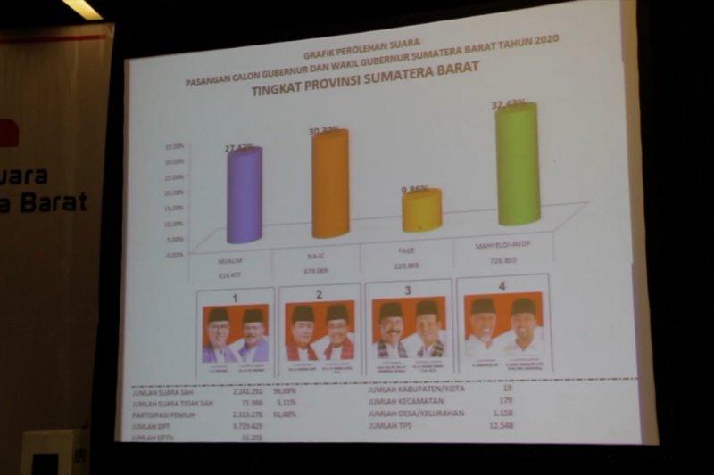 KPU tetapkan paslon nomor 04 raih suara terbanyak di Pilgub Sumbar