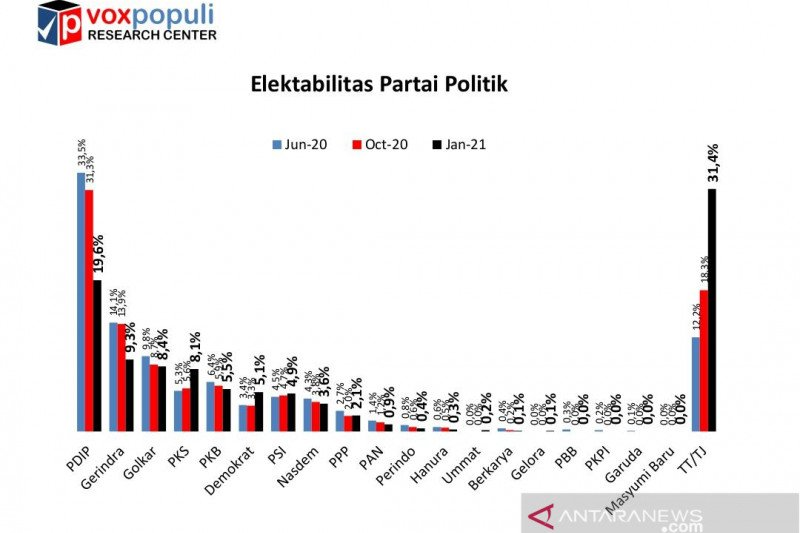 Survei Voxpopuli: Elektabilitas PDIP dan Gerindra turun