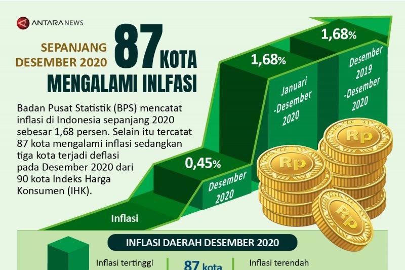 Sebanyak 87 kota mengalami inflasi pada Desember 2020