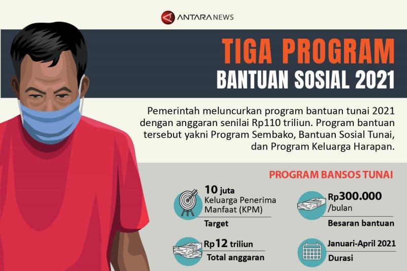 Tiga program bantuan sosial 2021
