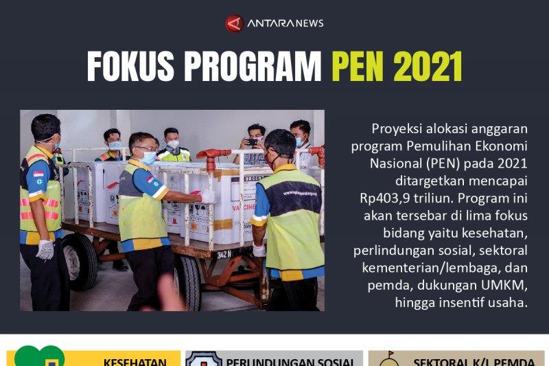 Fokus program PEN 2021