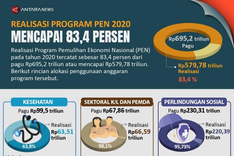 Realisasi program PEN 2020 mencapai 83,4 persen