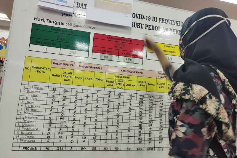 Kasus positif COVID-19 Lampung bertambah 122 orang jadi 7.012 kasus