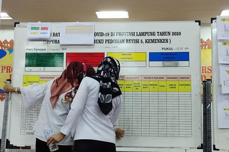 Kasus COVID-19 harian Lampung bertambah 108 orang