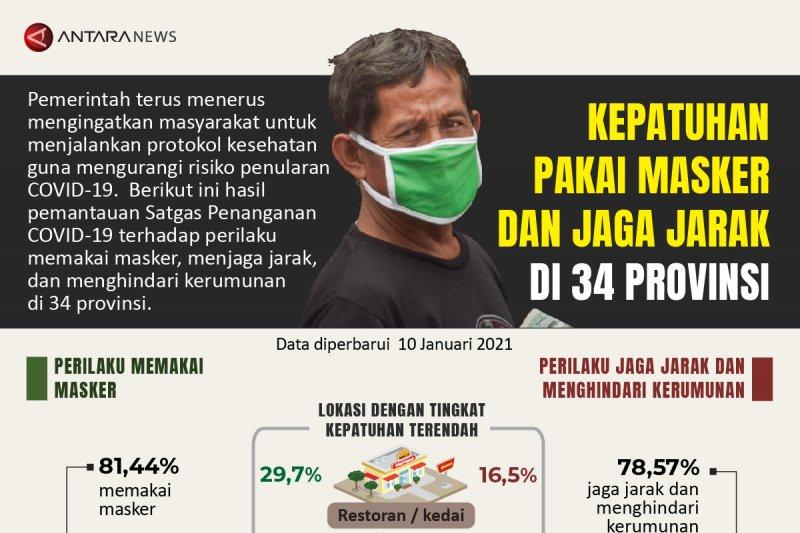 Kepatuhan pakai masker dan jaga jarak di 34 provinsi