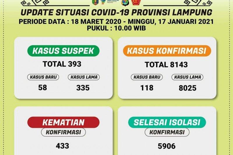 Dinkes: Jumlah positif COVID-19 di Lampung bertambah 118 kasus