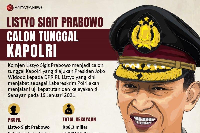 Listyo Sigit Prabowo calon tunggal Kapolri