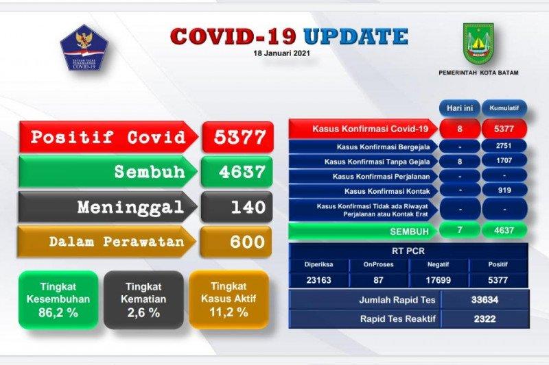 Tingkat kesembuhan COVID-19 di Batam 86,2 persen
