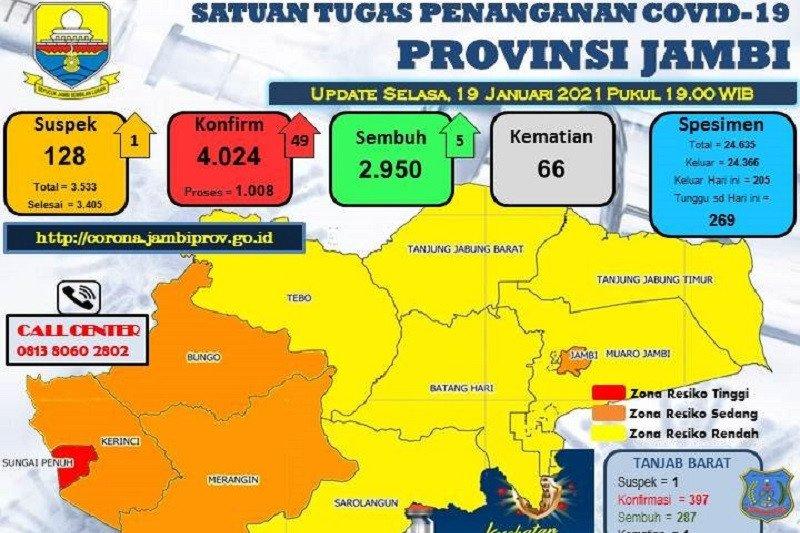 Pasien terkonfirmasi positif COVID-19 di Jambi bertambah 49 orang