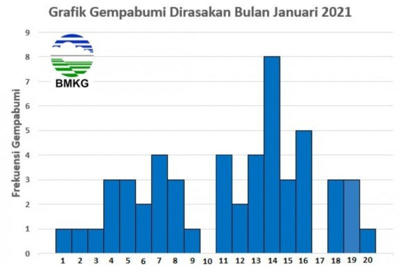 BMKG: Terjadi peningkatan aktivitas gempa pada Januari 2021
