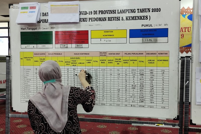 Kasus COVID-19 Lampung bertambah 120 orang total 8.774 kasus